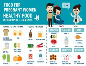 43835226 - food for pregnant women. infographics elements. set icons food, health care concept. vector flat cartoon graphic design illustration.